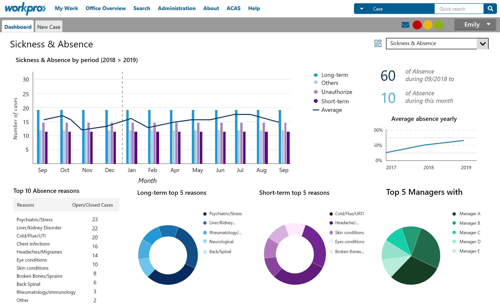 Sickness and Absence Case Tracking Dashboard